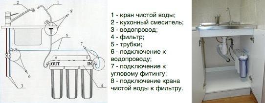 Фильтр «Водолей-БКП» схема установки